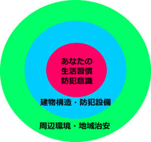 防犯対策3要素