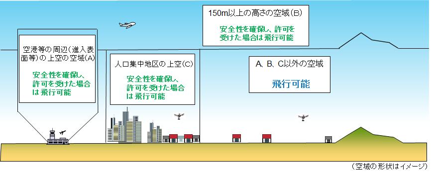 国土交通省「無人航空機の飛行の許可が必要となる空域について」
