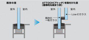 旭硝子「アトッチ」施工断面