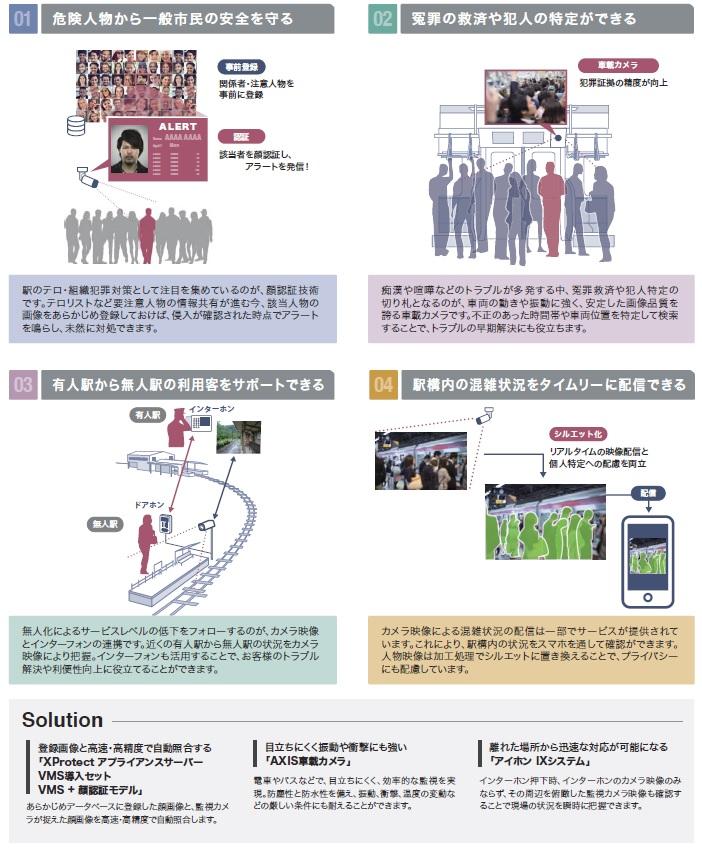 セキュリティショー2018キヤノン~鉄道セキュリティ課題解決ソリューション