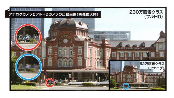 既存アナログ監視カメラと更新フルハイビジョン監視カメラの比較画像:日本防犯システムカタログより