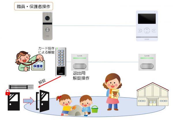 「Labish」 簡易型出入管理「保育園・幼稚園」導入イメージ